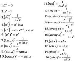 Примеры пределов с натуральными логарифмами